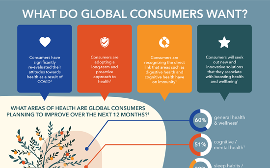 the-global-demand-for-longvida-optimized-curcumin-infographic-feature-bg-550x342